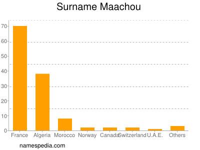 Surname Maachou