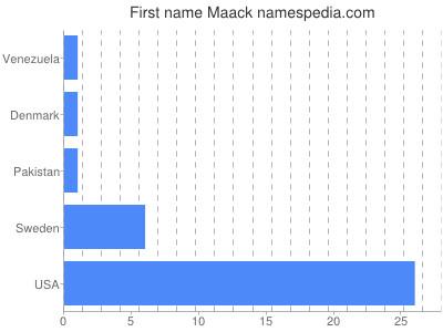 Given name Maack