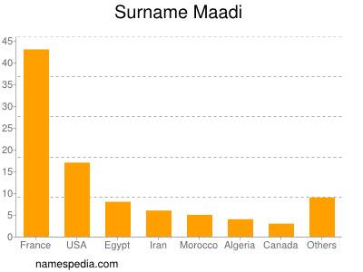 Surname Maadi