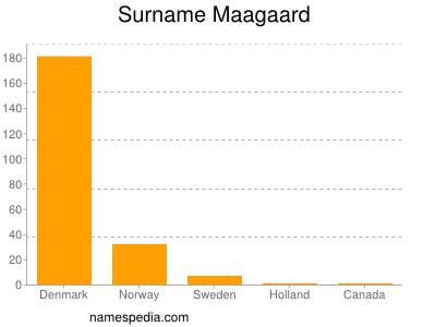 Surname Maagaard
