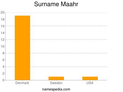 Surname Maahr