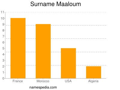 Surname Maaloum