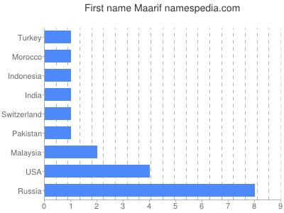 Given name Maarif