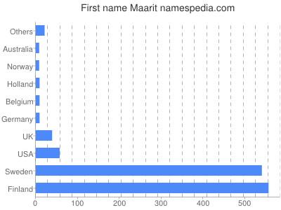 Given name Maarit
