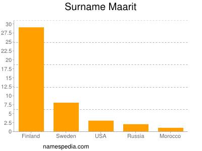 Surname Maarit