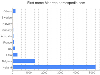 prenom Maarten