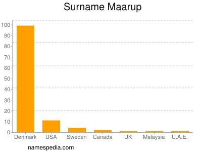 Surname Maarup
