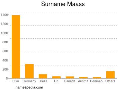 Surname Maass