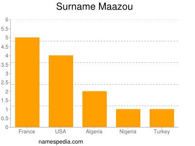 Surname Maazou