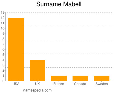 Surname Mabell