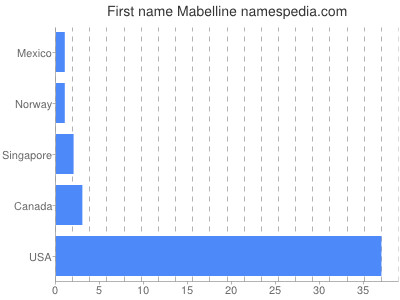 Given name Mabelline