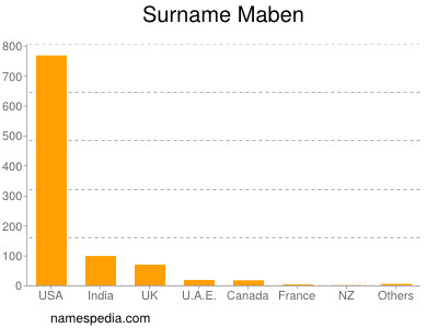 Surname Maben