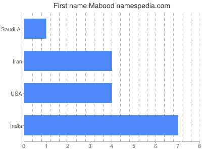 Given name Mabood