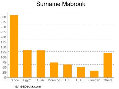 Familiennamen Mabrouk