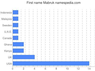 Given name Mabruk