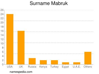 Surname Mabruk