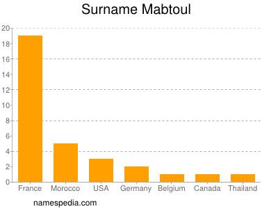 Familiennamen Mabtoul