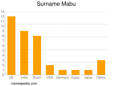Surname Mabu