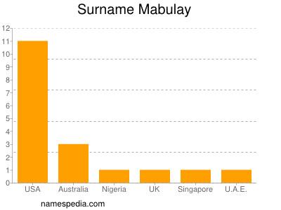 Surname Mabulay