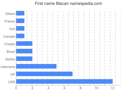 Given name Macan