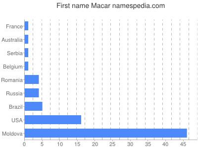 Given name Macar