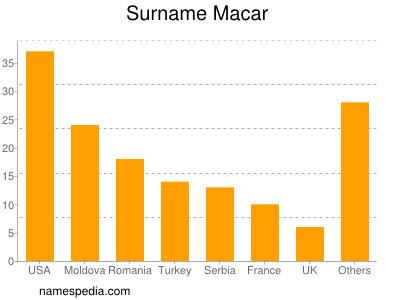 Surname Macar