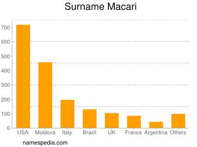 Surname Macari