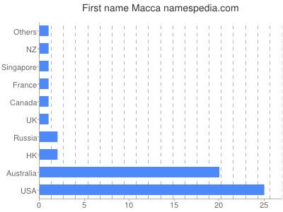 Given name Macca
