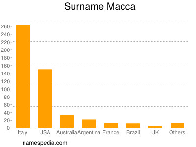 Surname Macca