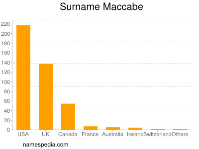 Surname Maccabe