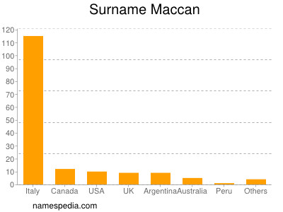 Surname Maccan