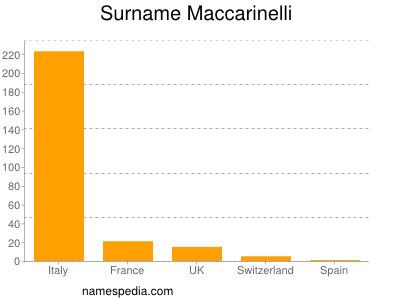 Surname Maccarinelli