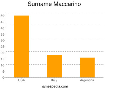 Surname Maccarino