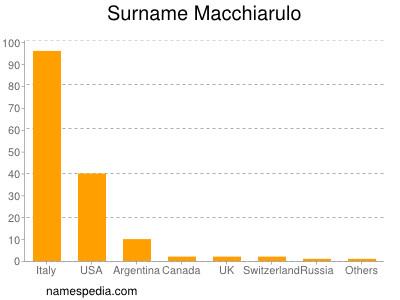 Surname Macchiarulo