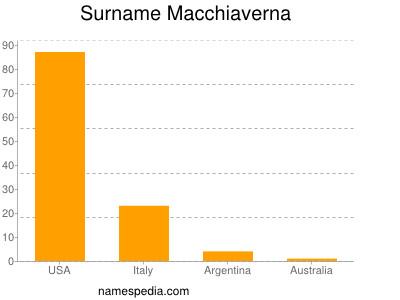 Surname Macchiaverna