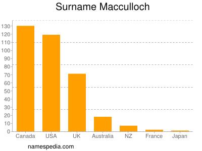 Surname Macculloch