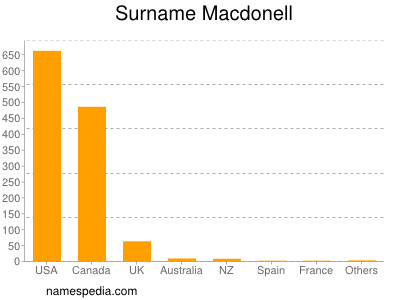 Surname Macdonell