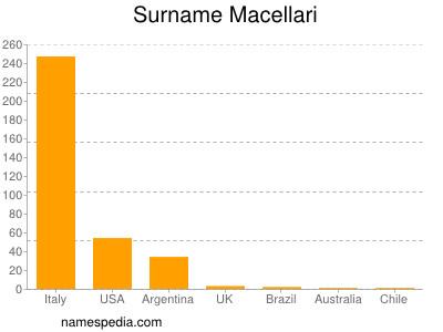 Surname Macellari