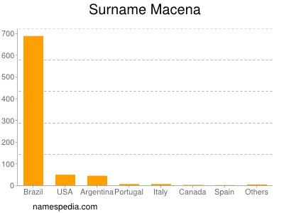 Familiennamen Macena