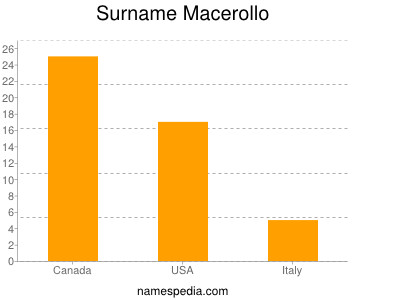 Surname Macerollo