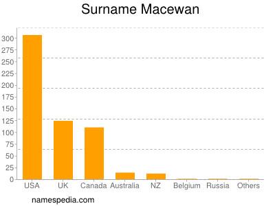 Surname Macewan