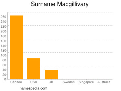 Surname Macgillivary
