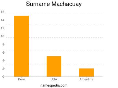 Surname Machacuay