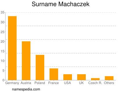 Surname Machaczek