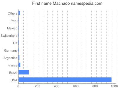 Vornamen Machado