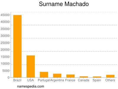 Familiennamen Machado