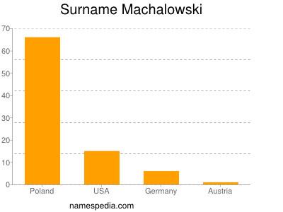 Surname Machalowski