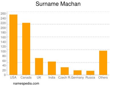 Surname Machan