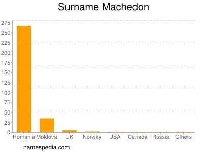 Familiennamen Machedon