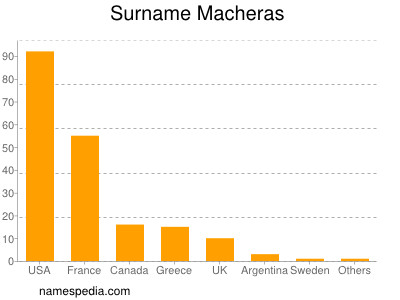 Surname Macheras